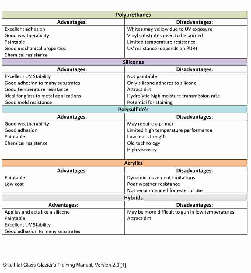 Sealant Comparison Chart